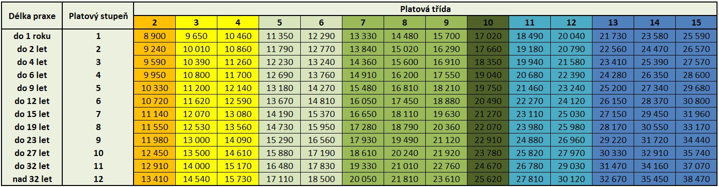 Platové tabulky