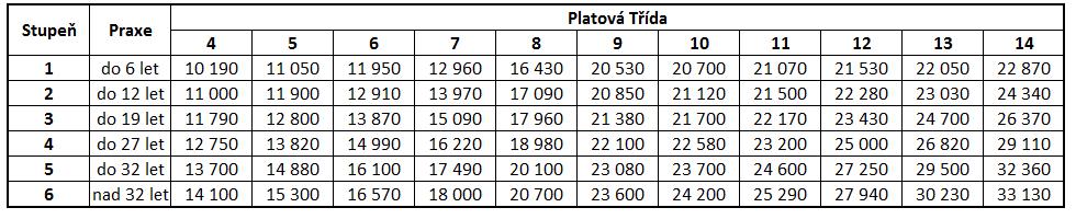 Platové tabulky září 2016