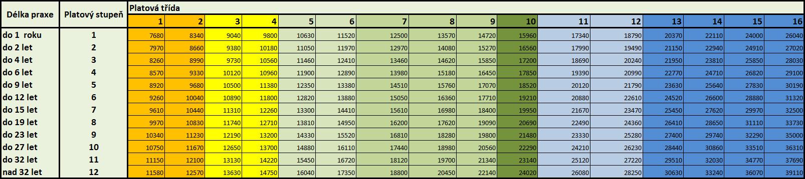 Platove tabulky 2016